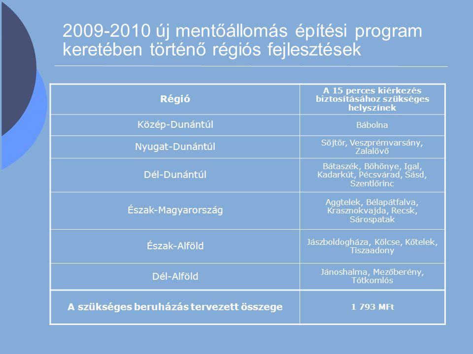 2009-2010 új mentőállomás építési program keretében történő régiós fejlesztések