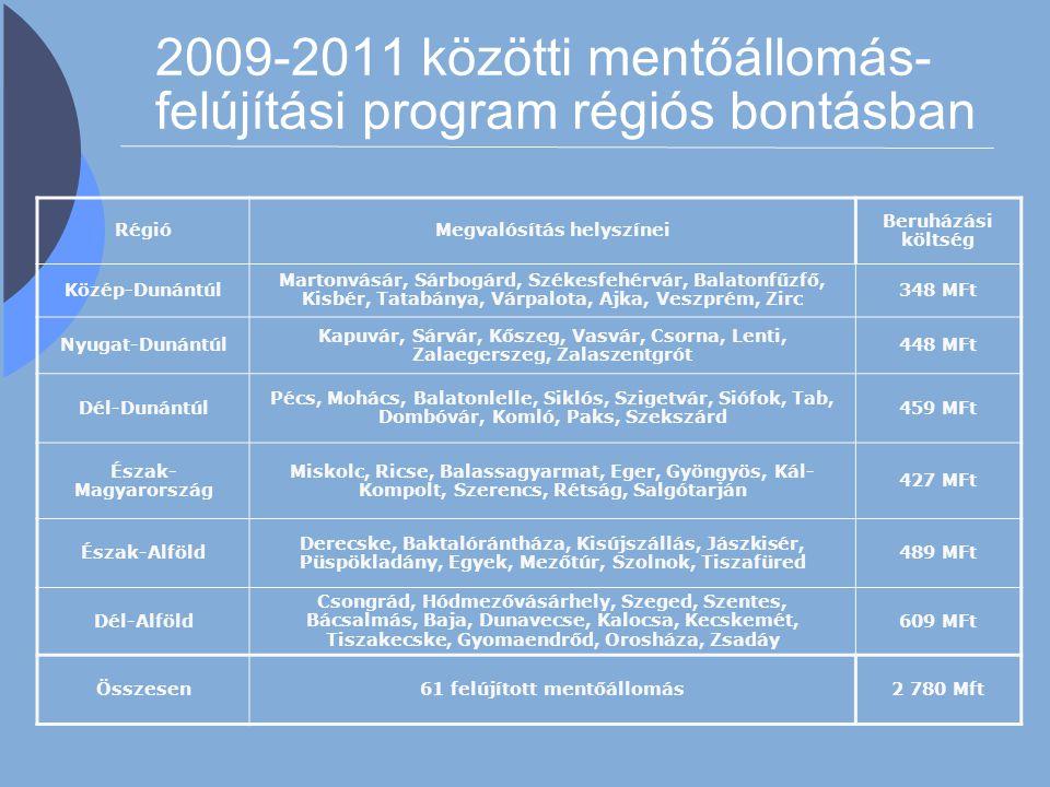 2009-2011 közötti mentőállomás-felújítási program régiós bontásban