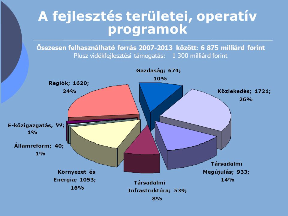 A fejlesztés területei, operatív programok