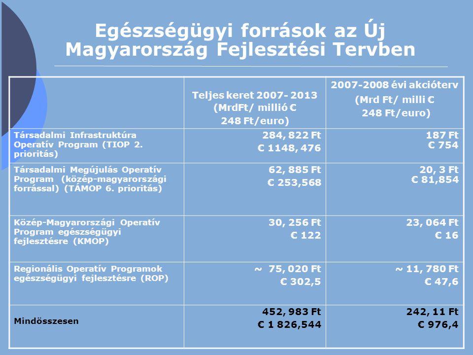 Egészségügyi források az Új Magyarország Fejlesztési Tervben