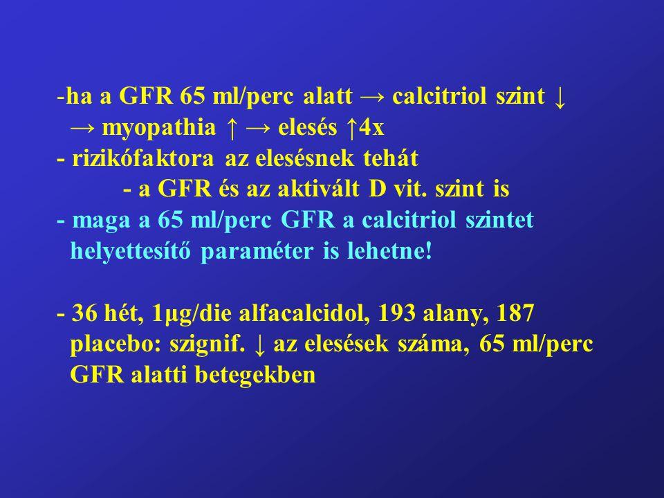 ha a GFR 65 ml/perc alatt → calcitriol szint ↓ → myopathia ↑ → elesés ↑4x - rizikófaktora az elesésnek tehát - a GFR és az aktivált D vit.