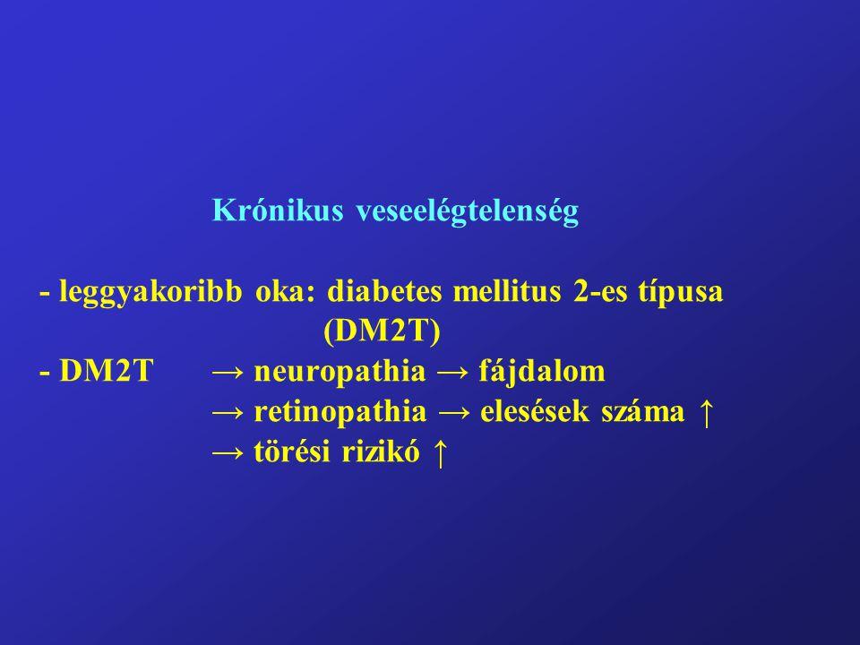 Krónikus veseelégtelenség - leggyakoribb oka: diabetes mellitus 2-es típusa (DM2T) - DM2T → neuropathia → fájdalom → retinopathia → elesések száma ↑ → törési rizikó ↑