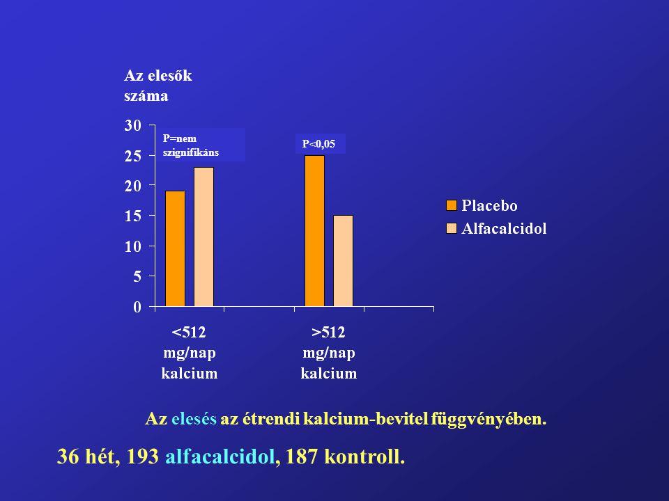 Az elesés az étrendi kalcium-bevitel függvényében.