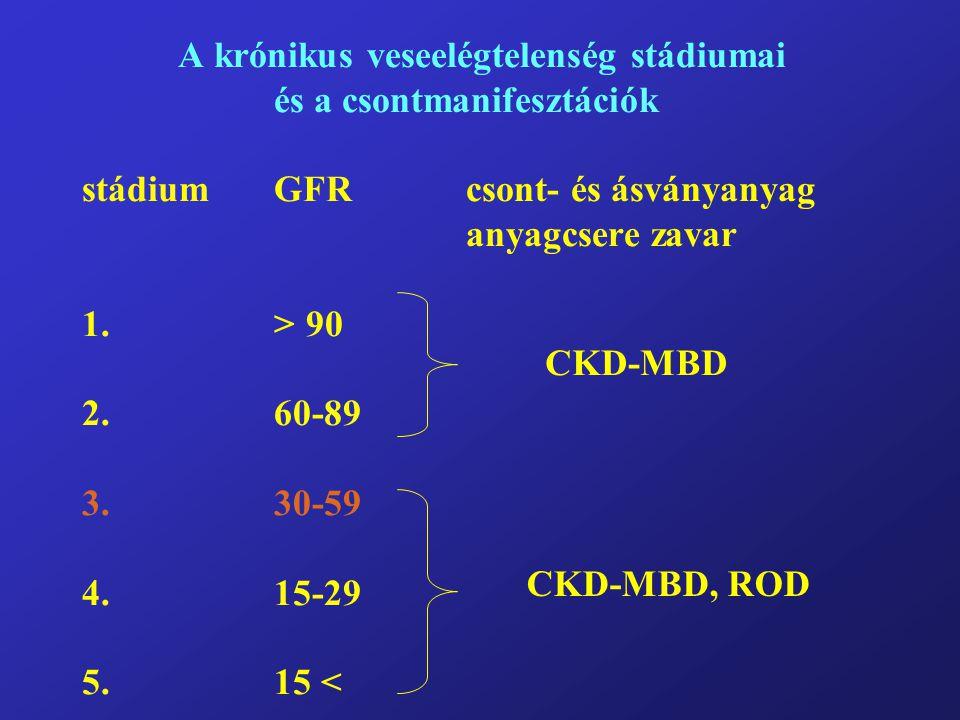 A krónikus veseelégtelenség stádiumai és a csontmanifesztációk stádium GFR csont- és ásványanyag anyagcsere zavar 1. > 90 2. 60-89 3. 30-59 4. 15-29 5. 15 <