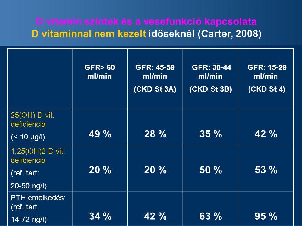 D vitamin szintek és a vesefunkció kapcsolata