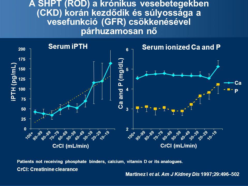 A SHPT (ROD) a krónikus vesebetegekben (CKD) korán kezdődik és súlyossága a vesefunkció (GFR) csökkenésével párhuzamosan nő