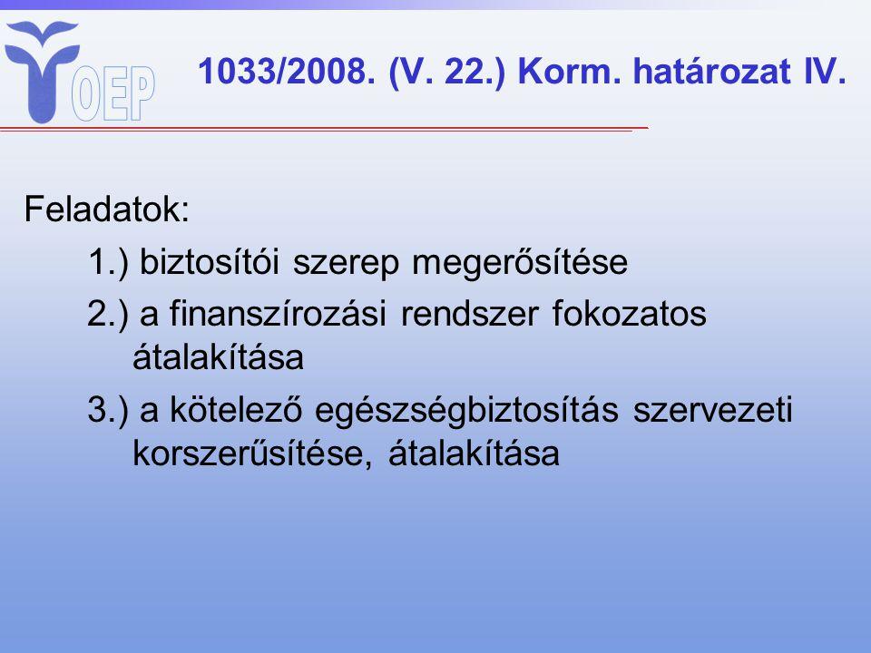 1033/2008. (V. 22.) Korm. határozat IV. Feladatok: 1.) biztosítói szerep megerősítése. 2.) a finanszírozási rendszer fokozatos átalakítása.