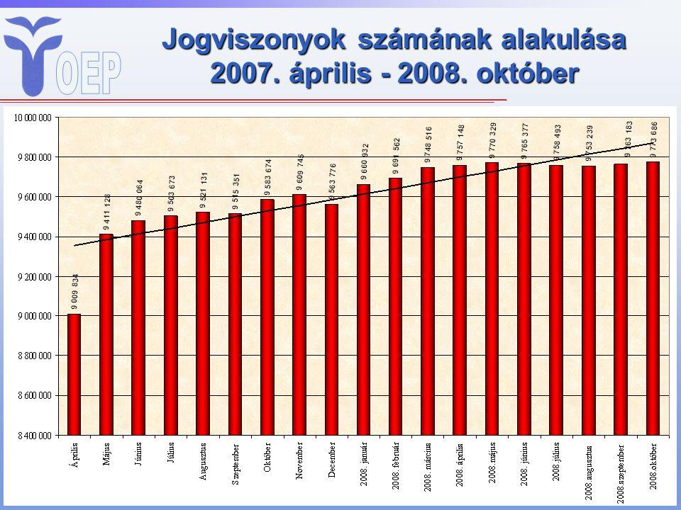 Jogviszonyok számának alakulása 2007. április - 2008. október