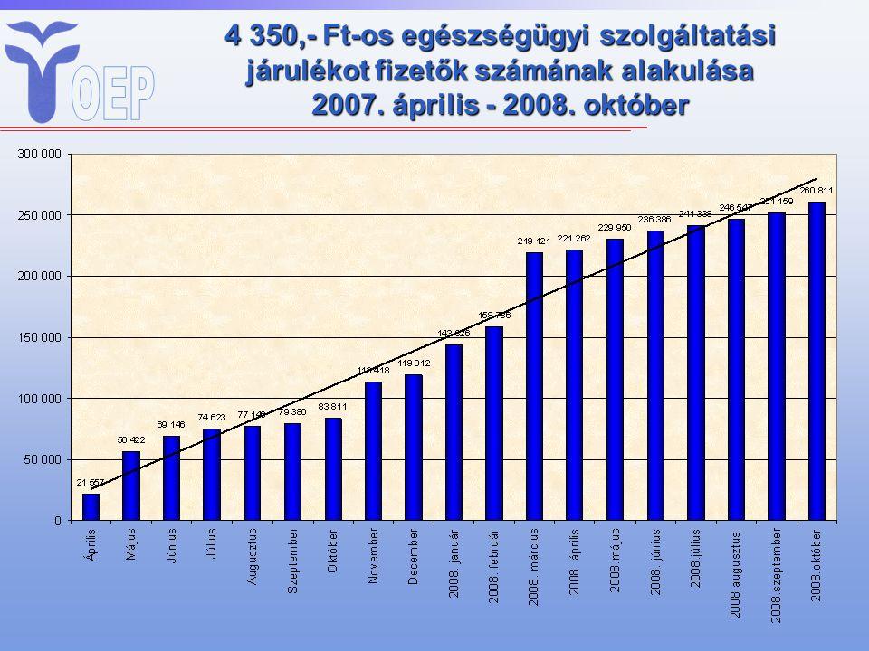 4 350,- Ft-os egészségügyi szolgáltatási járulékot fizetők számának alakulása 2007.