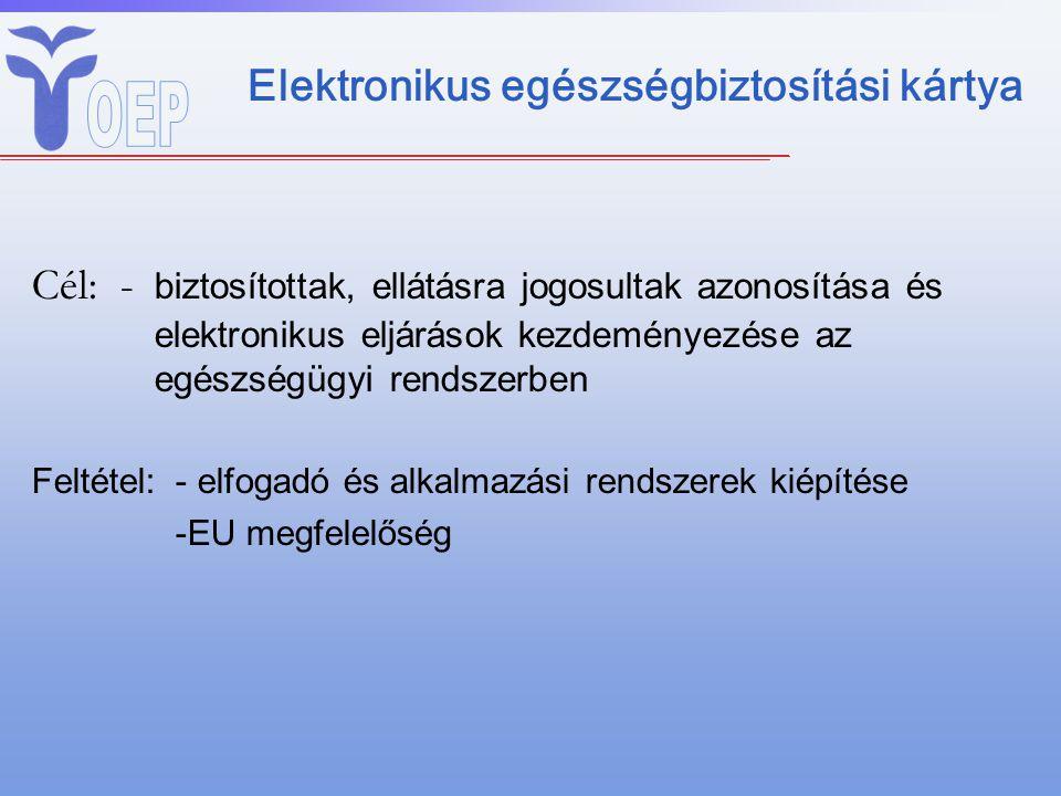 Elektronikus egészségbiztosítási kártya