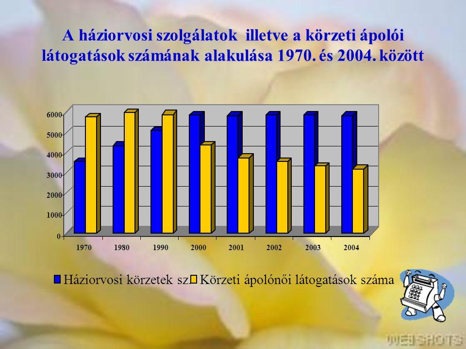 A háziorvosi szolgálatok illetve a körzeti ápolói látogatások számának alakulása 1970. és 2004. között