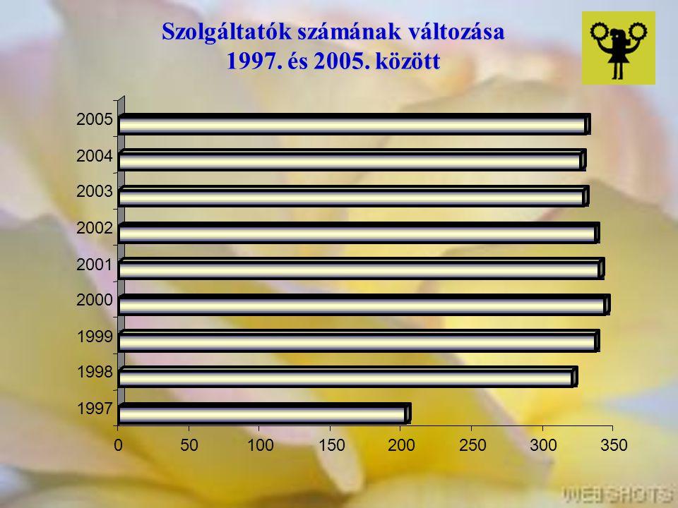 Szolgáltatók számának változása 1997. és 2005. között