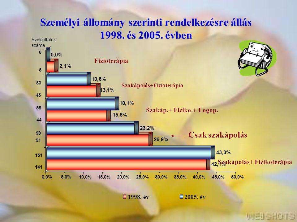 Személyi állomány szerinti rendelkezésre állás 1998. és 2005. évben