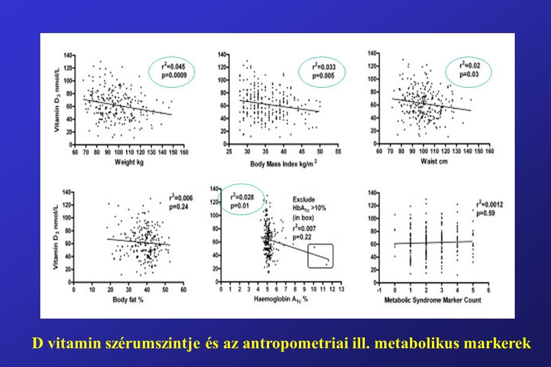 D vitamin szérumszintje és az antropometriai ill. metabolikus markerek