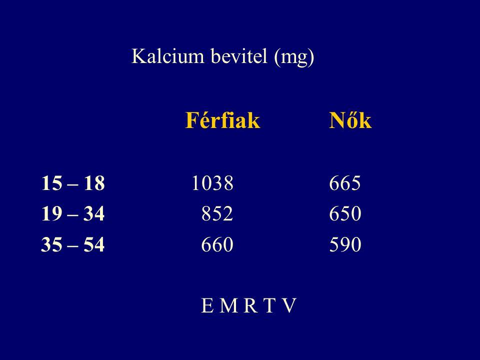 Kalcium bevitel (mg) Férfiak Nők. 15 – 18 1038 665. 19 – 34 852 650. 35 – 54 660 590.