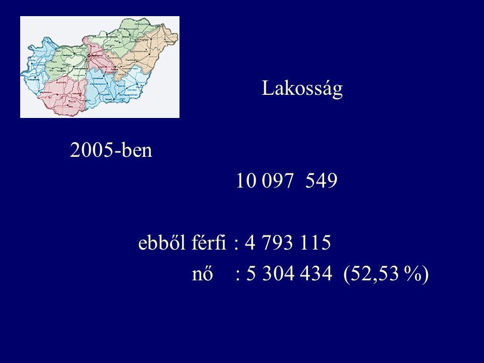 Lakosság 2005-ben. 10 097 549. ebből férfi : 4 793 115.