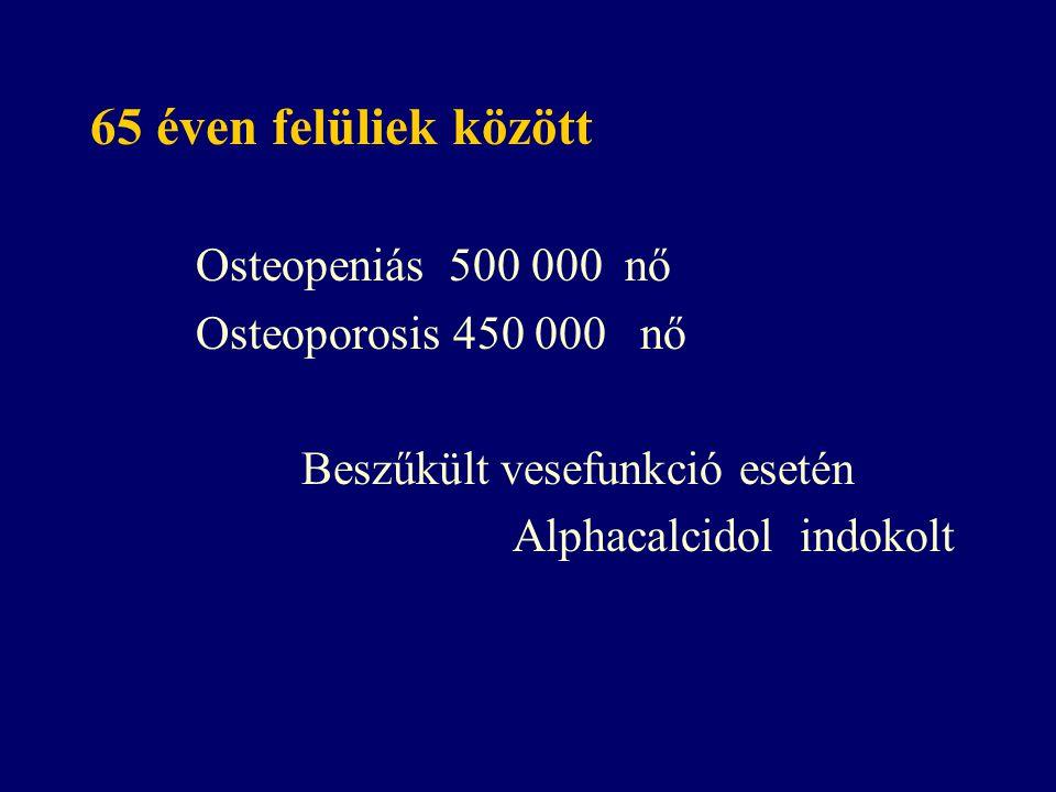65 éven felüliek között Osteopeniás 500 000 nő Osteoporosis 450 000 nő