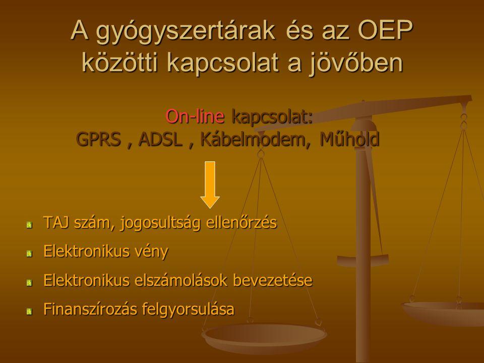 A gyógyszertárak és az OEP közötti kapcsolat a jövőben