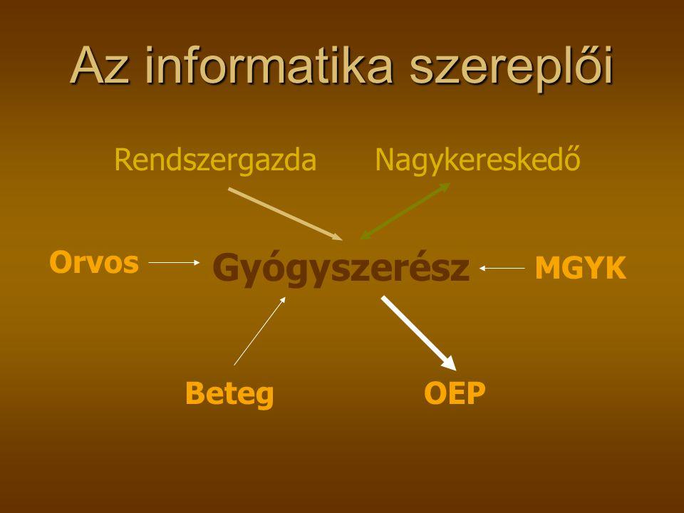 Az informatika szereplői