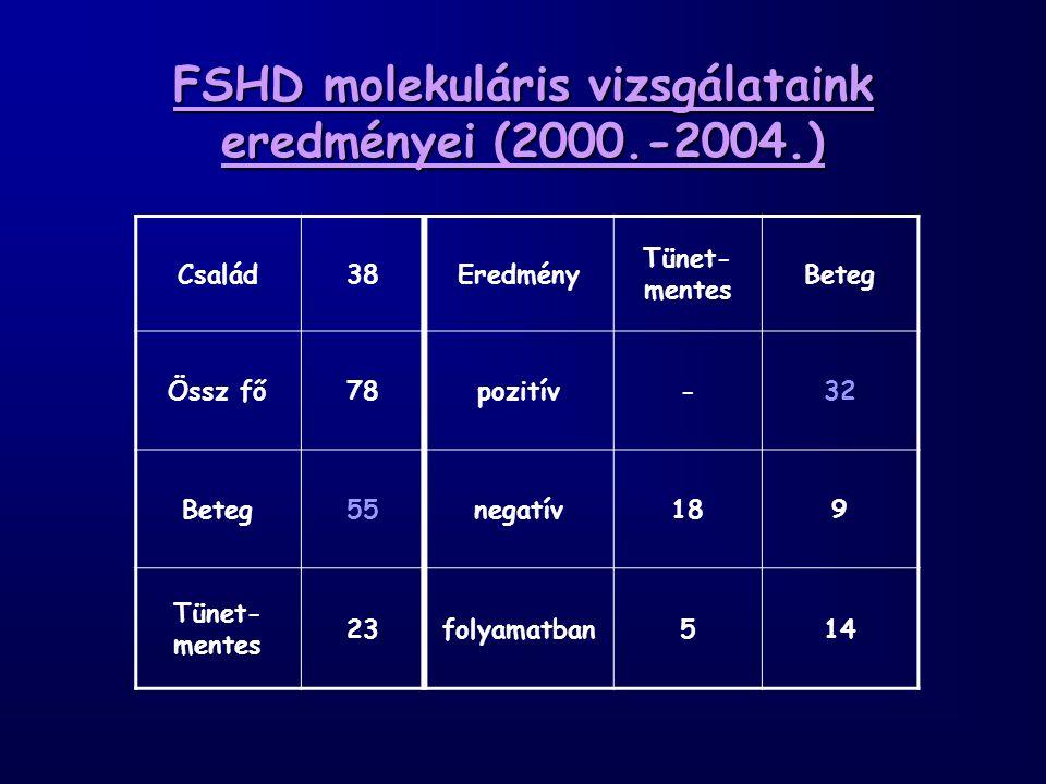 FSHD molekuláris vizsgálataink eredményei (2000.-2004.)