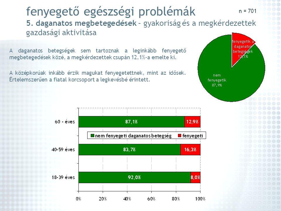 n = 701 fenyegető egészségi problémák 5. daganatos megbetegedések – gyakoriság és a megkérdezettek gazdasági aktivitása.