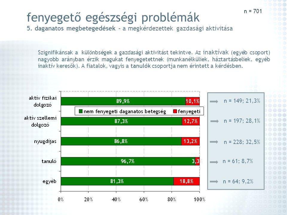 n = 701 fenyegető egészségi problémák 5. daganatos megbetegedések – a megkérdezettek gazdasági aktivitása.