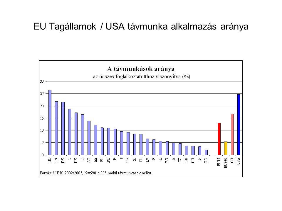 EU Tagállamok / USA távmunka alkalmazás aránya