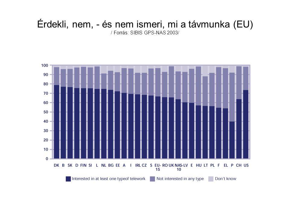 Érdekli, nem, - és nem ismeri, mi a távmunka (EU) / Forrás: SIBIS GPS-NAS 2003/