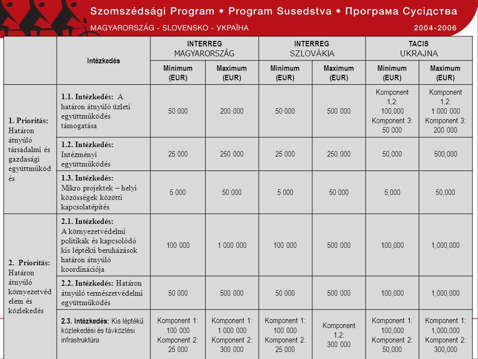 Intézkedés INTERREG. MAGYARORSZÁG. SZLOVÁKIA. TACIS. UKRAJNA. Minimum (EUR) Maximum (EUR)