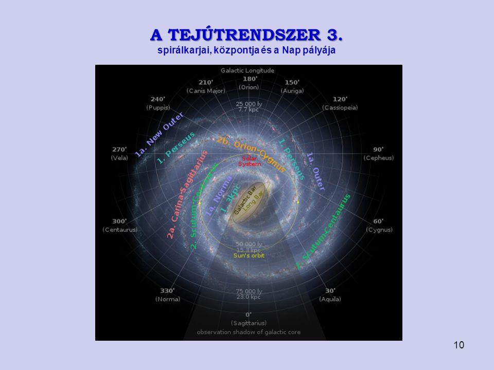 A TEJÚTRENDSZER 3. spirálkarjai, központja és a Nap pályája