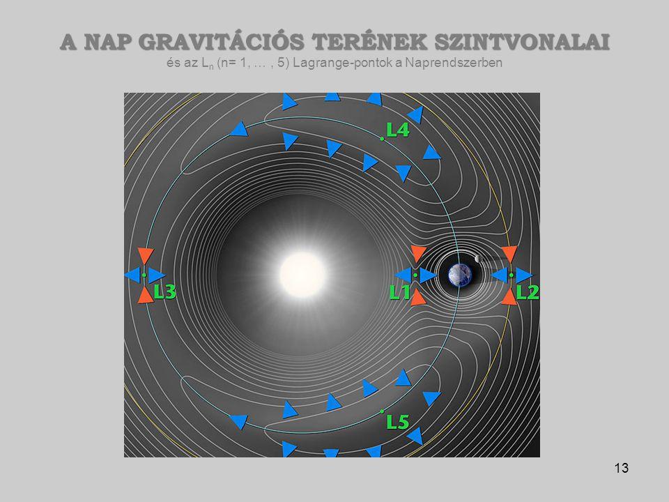 A NAP GRAVITÁCIÓS TERÉNEK SZINTVONALAI és az Ln (n= 1, … , 5) Lagrange-pontok a Naprendszerben