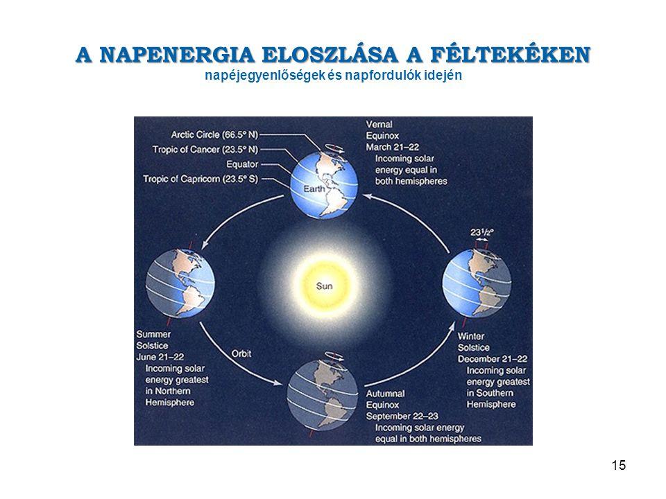 A NAPENERGIA ELOSZLÁSA A FÉLTEKÉKEN napéjegyenlőségek és napfordulók idején