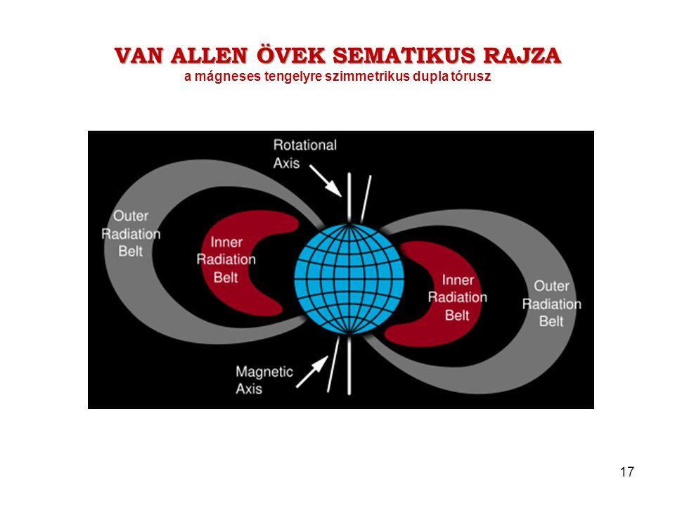 Van Allen övek sematikus rajza a mágneses tengelyre szimmetrikus dupla tórusz