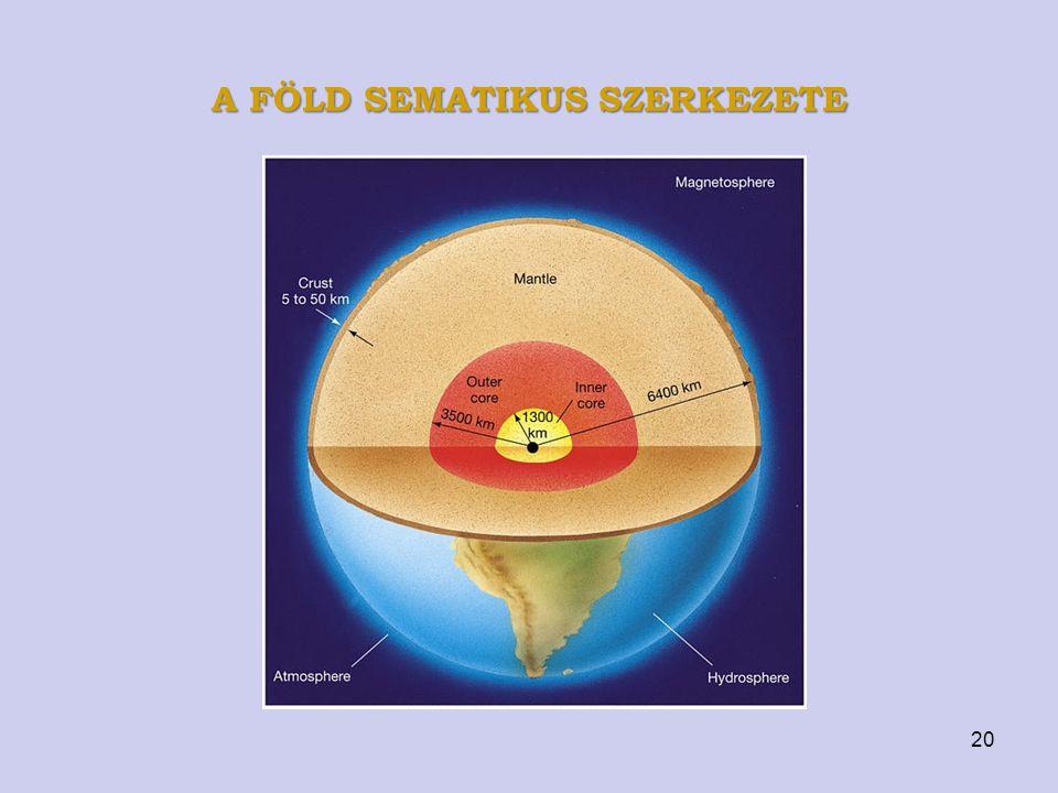 A föld sematikus szerkezete