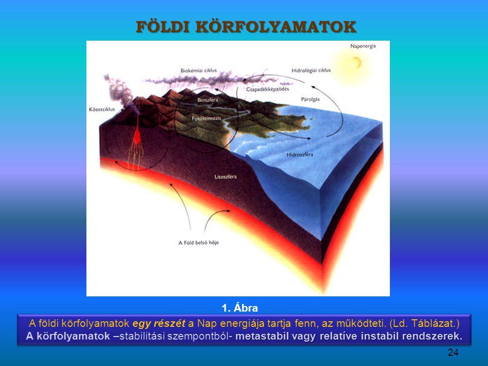 Földi körfolyamatok 1. Ábra
