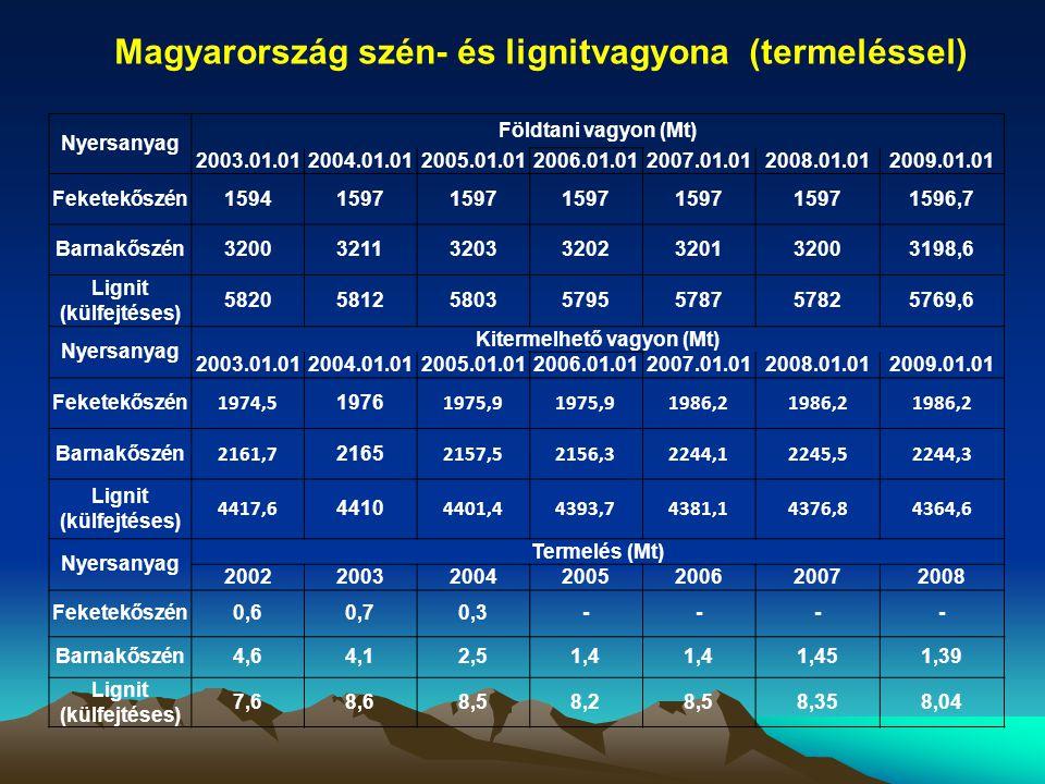 Magyarország szén- és lignitvagyona (termeléssel)