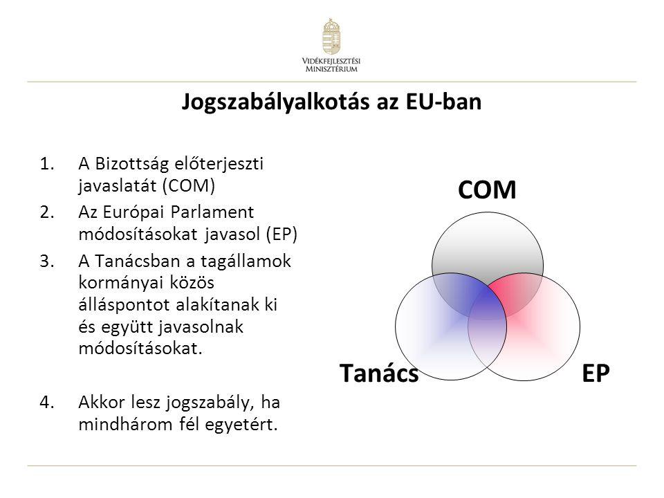 Jogszabályalkotás az EU-ban