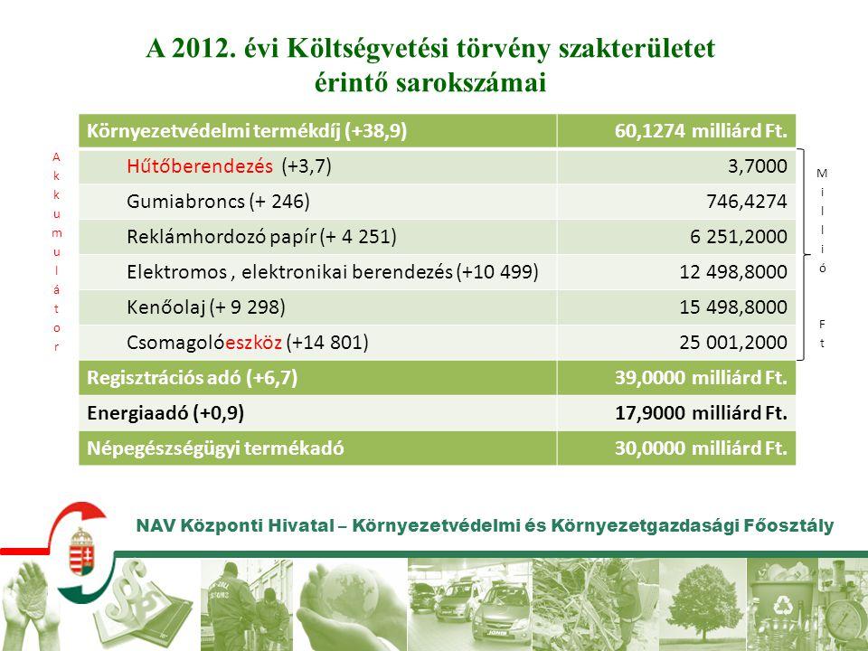 A 2012. évi Költségvetési törvény szakterületet érintő sarokszámai