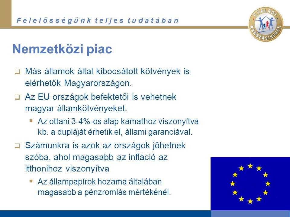 Nemzetközi piac Más államok által kibocsátott kötvények is elérhetők Magyarországon. Az EU országok befektetői is vehetnek magyar államkötvényeket.