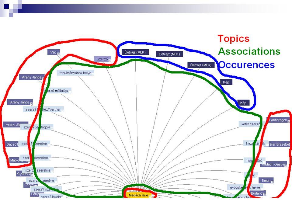 Kapcsolati gráf reprezentáció: Egy alternatív grafikus nézet, ami a HI Tématérképben való navigációra szolgál. A gráf segítségével összefoglaló témát és témát bonthatunk ki és zárhatunk be, illetve témák közti kapcsolatot, és online elektronikus forrásokat tekinthetünk meg egy grafikus felületen.