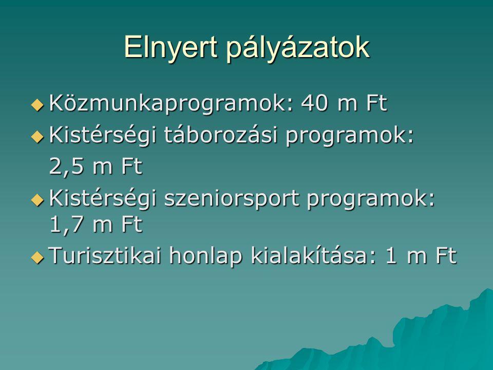 Elnyert pályázatok Közmunkaprogramok: 40 m Ft