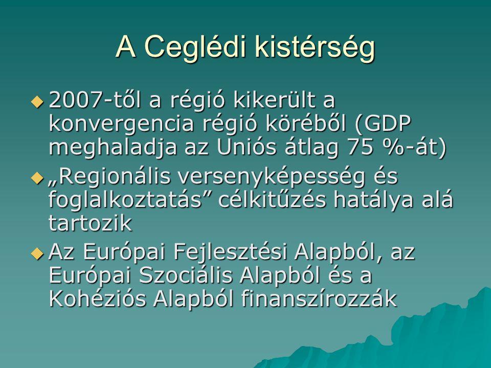 A Ceglédi kistérség 2007-től a régió kikerült a konvergencia régió köréből (GDP meghaladja az Uniós átlag 75 %-át)