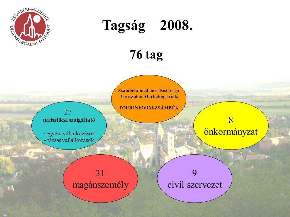 Tagság 2008. 76 tag 8 önkormányzat 31 magánszemély 9 civil szervezet