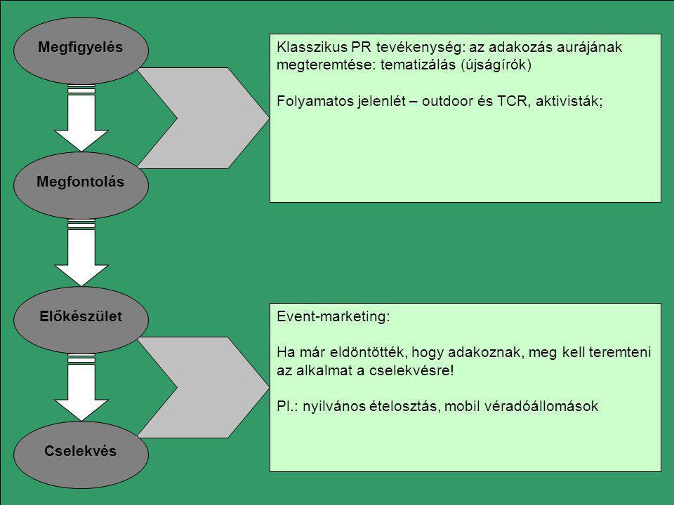 Megfigyelés Megfontolás. Előkészület. Cselekvés. Klasszikus PR tevékenység: az adakozás aurájának megteremtése: tematizálás (újságírók)