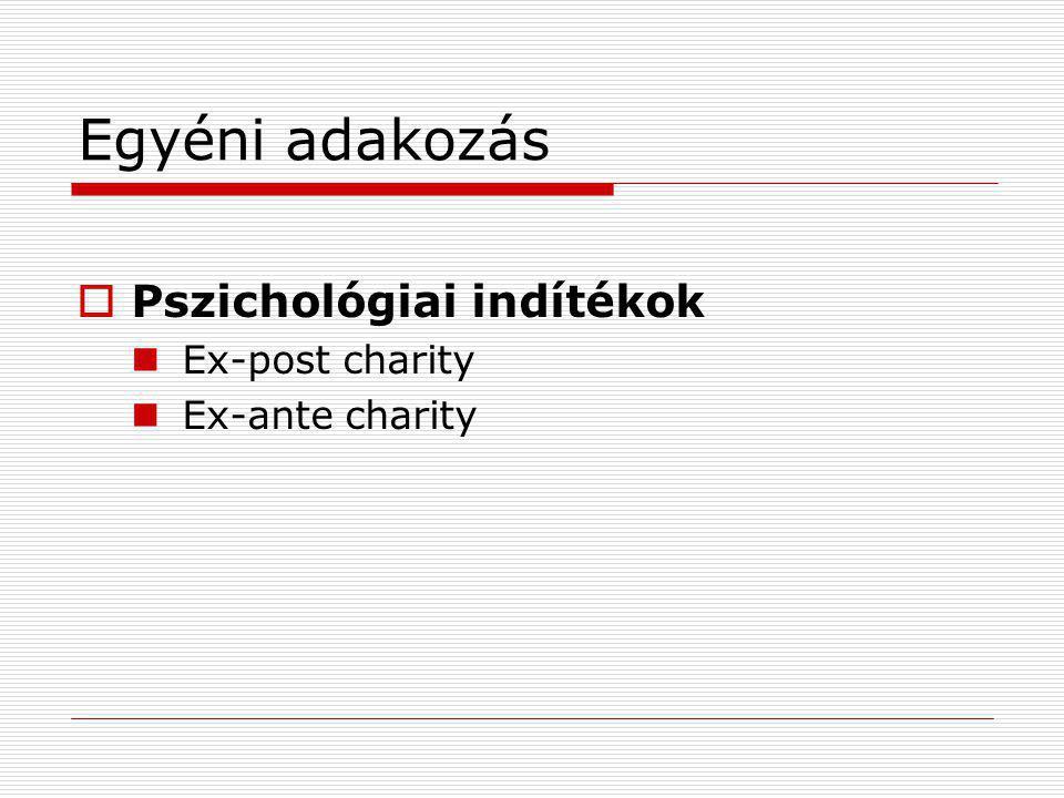 Egyéni adakozás Pszichológiai indítékok Ex-post charity