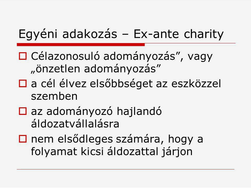 Egyéni adakozás – Ex-ante charity