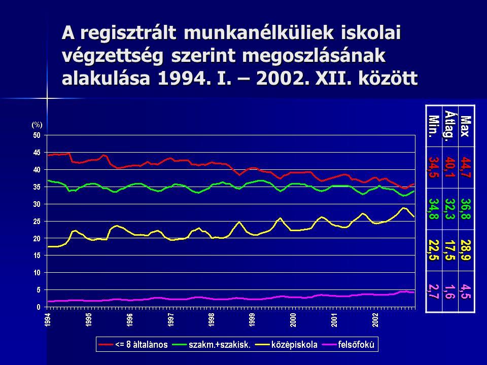 A regisztrált munkanélküliek iskolai végzettség szerint megoszlásának alakulása 1994. I. – 2002. XII. között