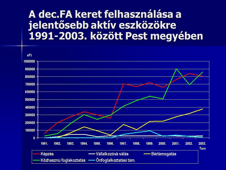 A dec. FA keret felhasználása a jelentősebb aktív eszközökre 1991-2003