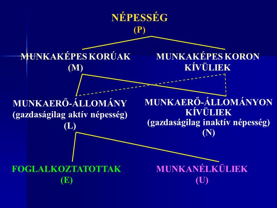 NÉPESSÉG (P) MUNKAKÉPES KORÚAK (M) MUNKAKÉPES KORON KÍVÜLIEK