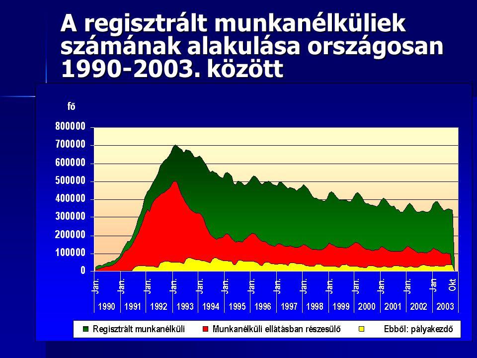 A regisztrált munkanélküliek számának alakulása országosan 1990-2003
